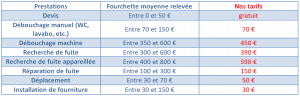 Prix plombier Reims