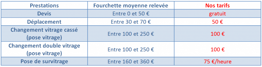 Prix vitrier Reims